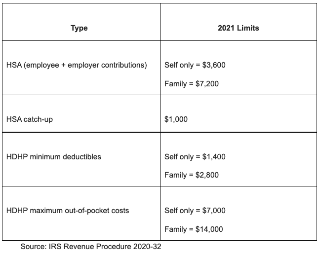 Image, Health savings accounts and high-deductible health plans by IRS